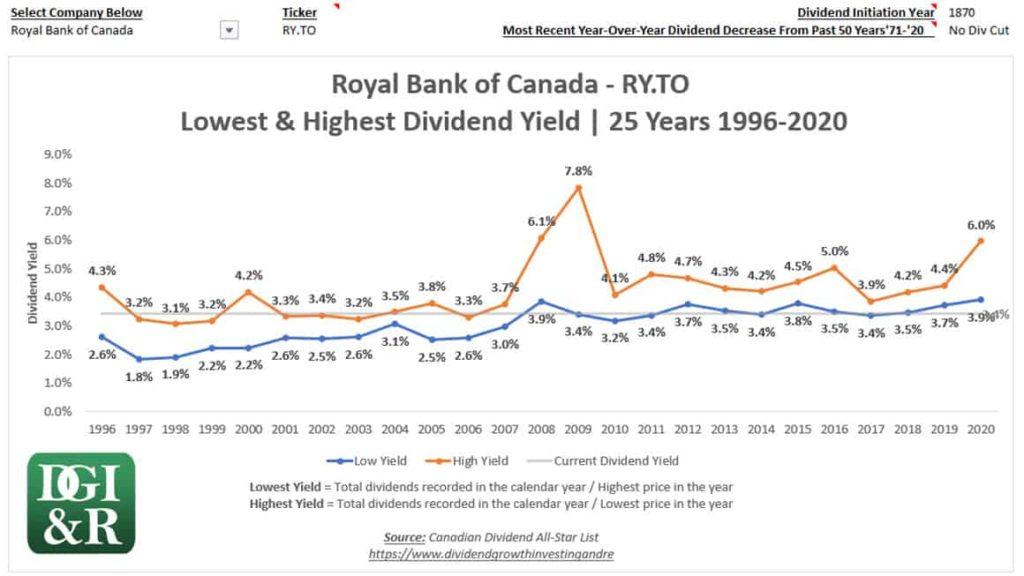 High & Low Dividend Yield Charts - Royal Bank of Canada Example RY TSE