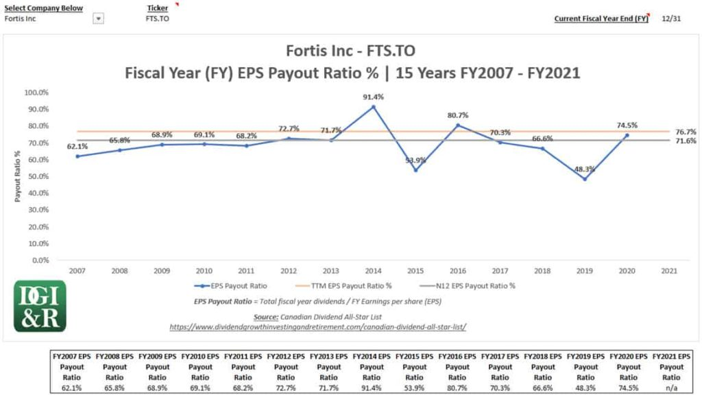 Payout Ratio Chart - Fortis Example TSE FTS